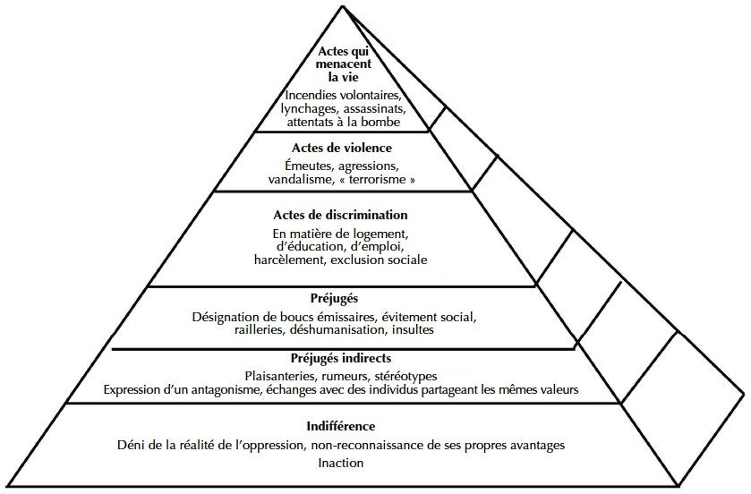 Pyramide des oppressions