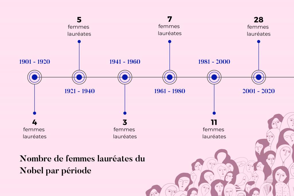 Nombre de femmes récompensées par un Nobel par période