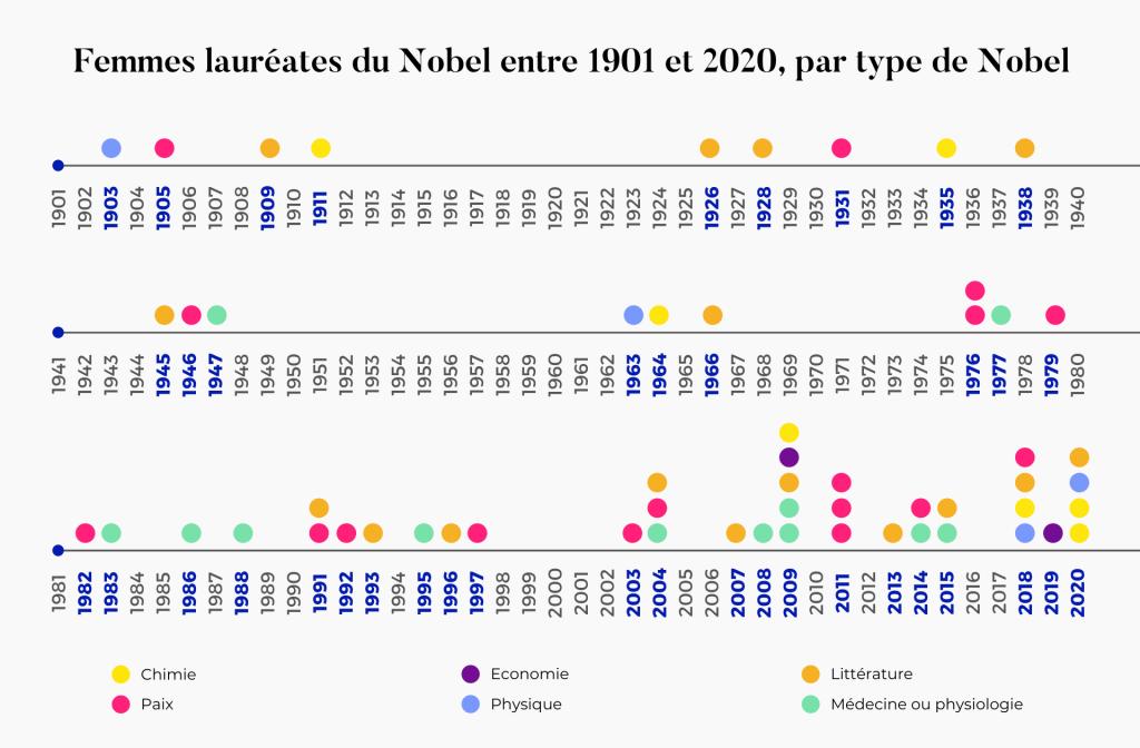 Femmes lauréates du Nobel par année entre 1901 et 2020