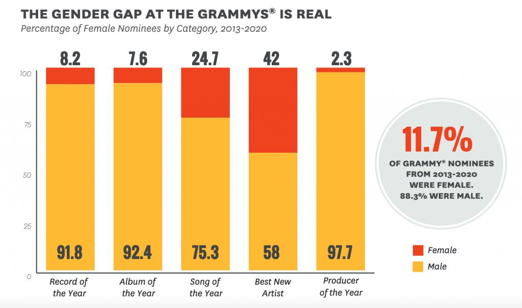 Inégalités femmes-hommes à la cérémonie des Grammy Awards