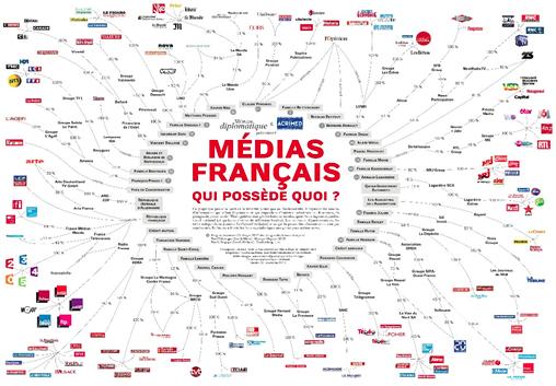 Carte présentant les actionnaires majoritaires des principaux groupes médiatiques français
