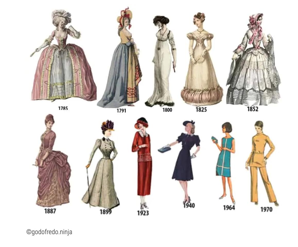 Histoire de la robe
