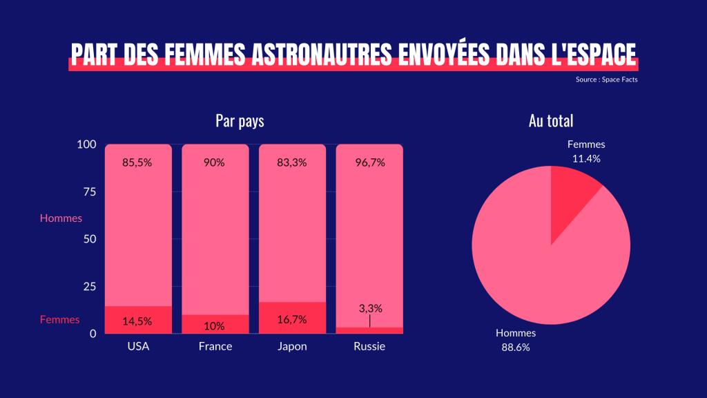 Part des femmes astronautes envoyées dans l'espace