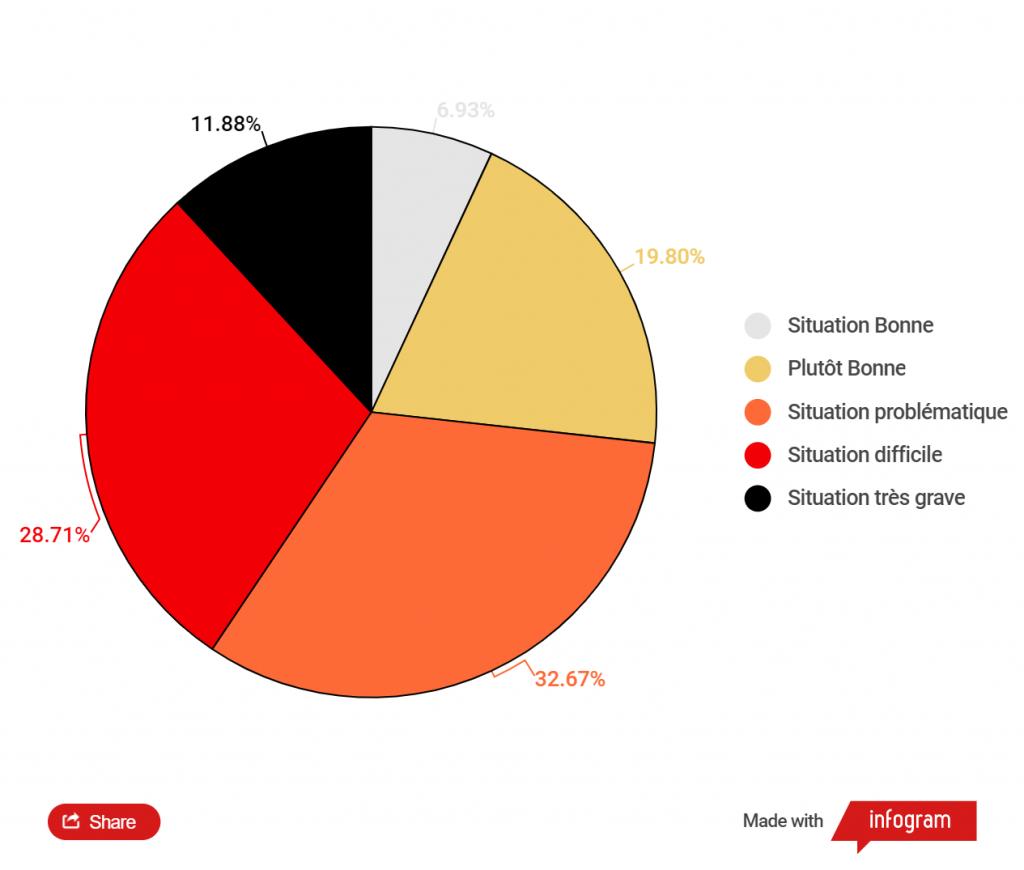 #RSFINDEX : Répartition des pays et territoire par type de situation
