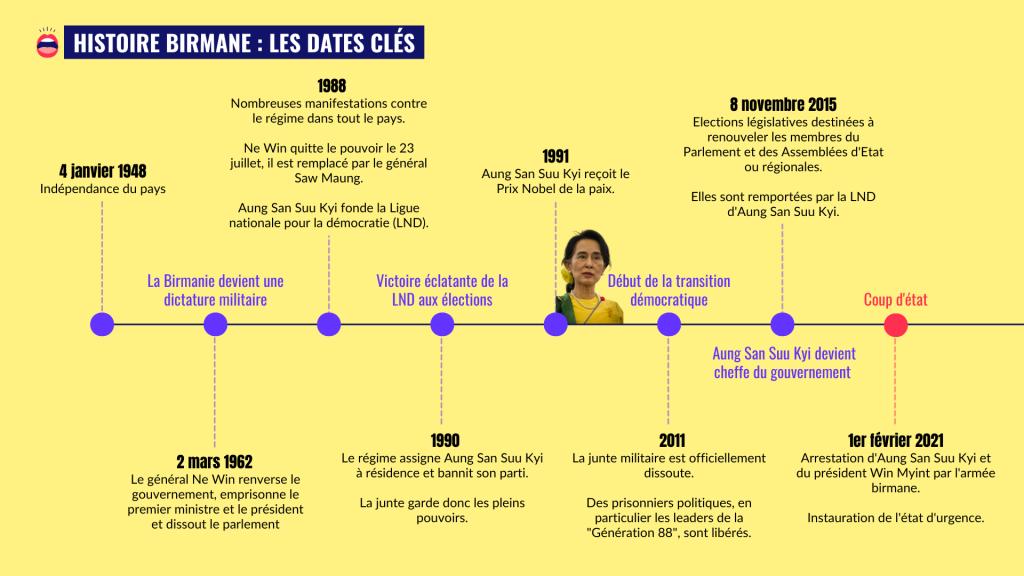 Dates importantes de l'histoire birmane