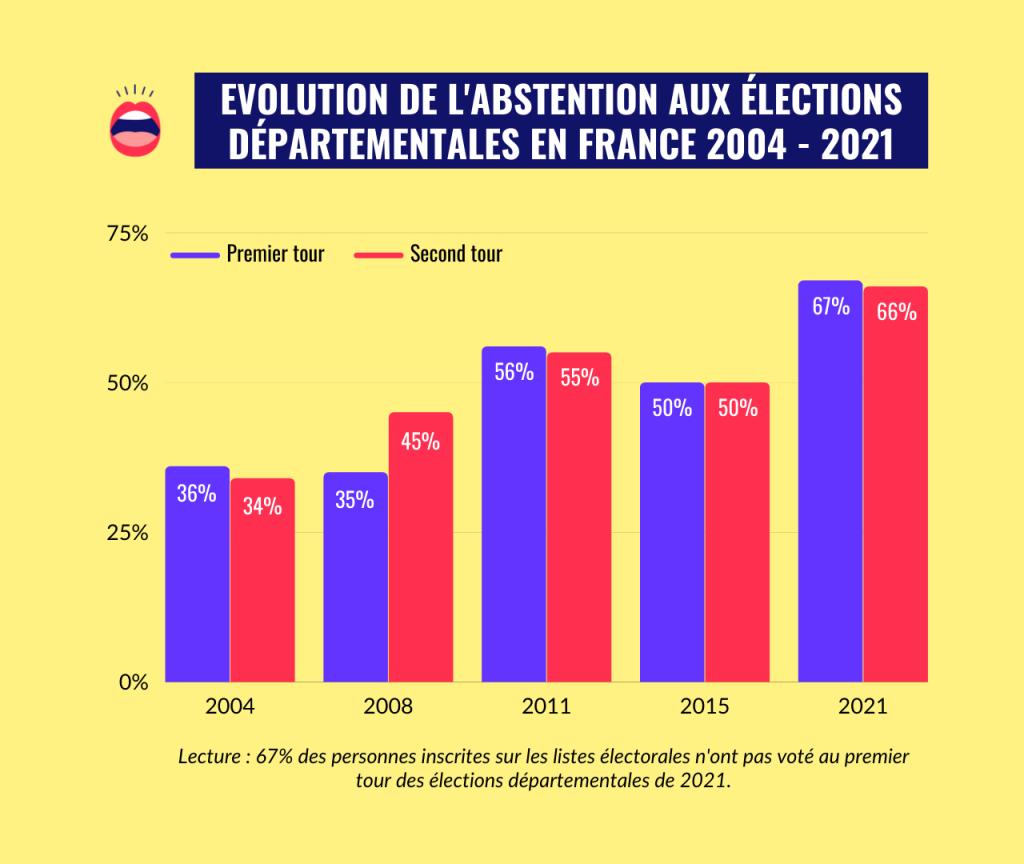 Graphique montrant l'évolution d'abstention aux élections départementales entre 2004 et 2021 en France